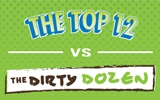 A digital illustration of The Top 12 vs The Dirty Dozen recycling information